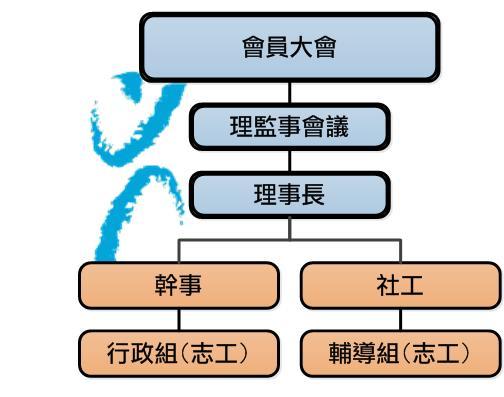 社團法人臺南市憂鬱症關懷協會組織架構圖